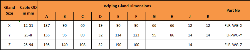wiping gland chart